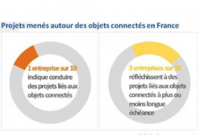 Une entreprise sur dix mène des projets en matière d'objets connectés.