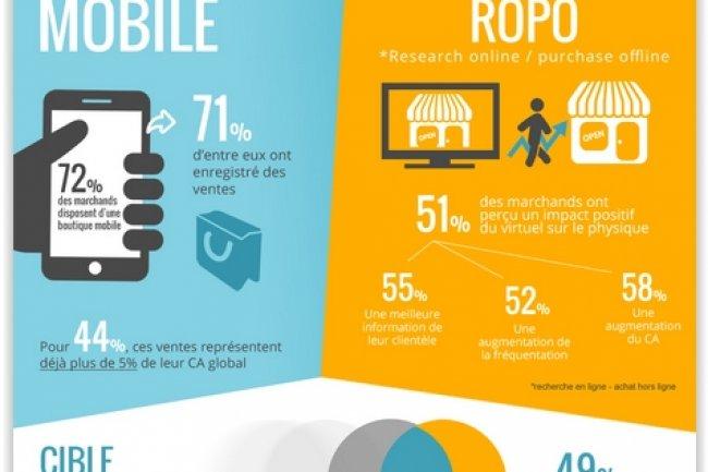 Selon l'�tude KPMG/Oxatis, le mobile constitue un levier de croissance des revenus pour les TPE/PME de l'e-commerce. (cr�dit : D.R.)