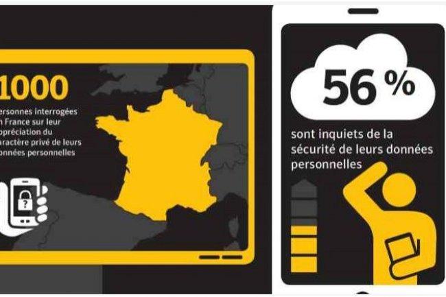 7000 personnes ont été interrogées par Symantec dont 1000 en France.