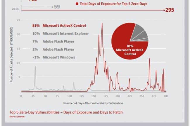 En 2014, 24 vuln�rabilit�s zero-day ont �t� d�tect�es par Symantec. (cr�dit : D.R.)