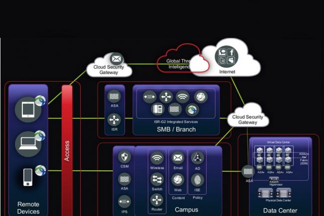 Avec FirePower pour ACI, Cisco veut placer son appliance de sécurité au plus près des menaces cloud.
