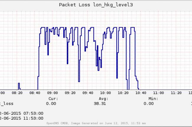 Le site bgpmon.net a tracé les paquets perdus ce matin suite à une erreur de routage de Telekom Malaysia. (crédit : D.R.)