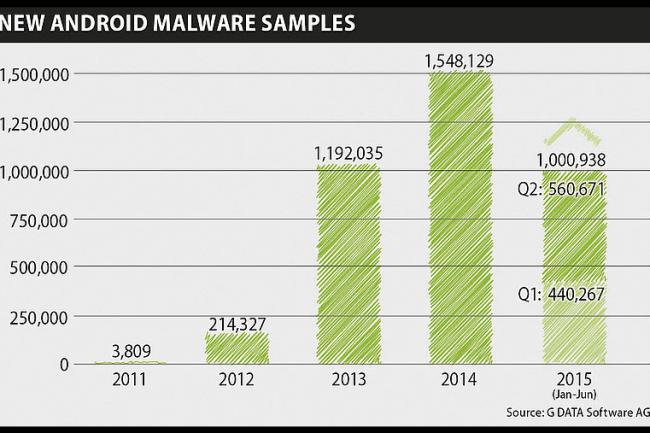 Le volume des malwares Android a dépassé le million sur le premier semestre 2015 selon G Data. (crédit : D.R.)