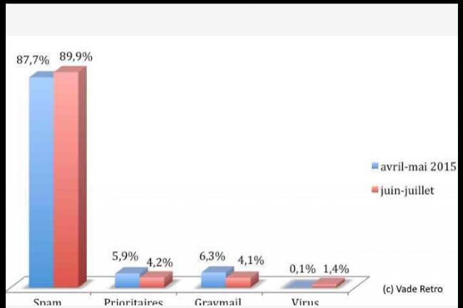 Près de 90% des courriels reçus sur la période juin-juillet 2015 ont été des spams. (crédit : D.R.)