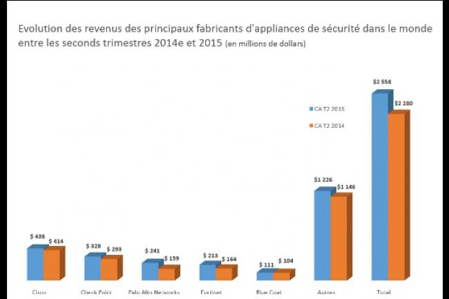 23ème trimestre de croissance pour le marché des appliances de sécurité. (crédit : D.R.)