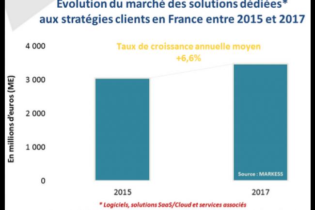 Evolution du marché des solutions et services participant aux stratégies digitales en France entre 2015 et 2017. (crédit : Markess / cliquer sur l'image)