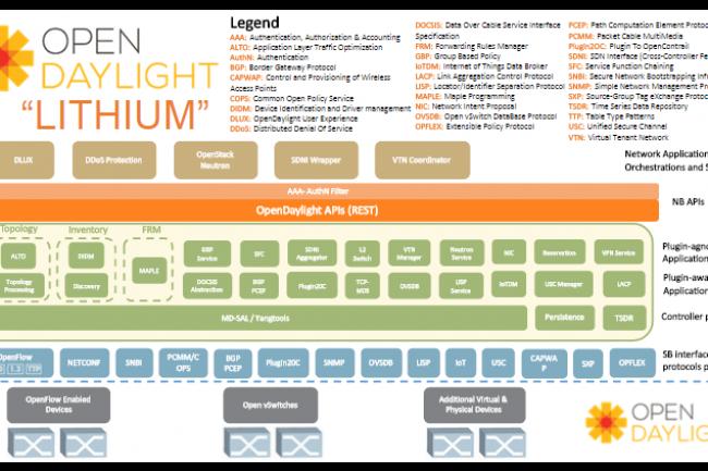 OpenDaylight a présenté sa version Lithium au mois de juillet dernier. (crédit : D.R.)