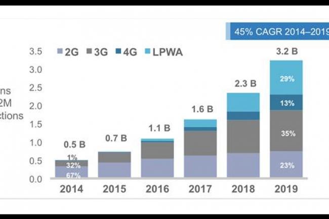 Selon le cabinet Analysys Mason, 29% des connexions M2M en 2019 devraient passer par des réseaux LPWA sur un total de 3,2 milliards. (crédit : D.R.)