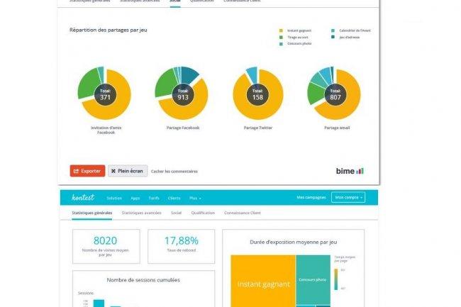 L'intégration de Bime Analytics dans la plateforme de Kontest apporte le tableau de bord Audience Dashboard avec des indicateurs-clés comme la durée d'exposition moyenne par jeu. (cliquer pour agrandir)
