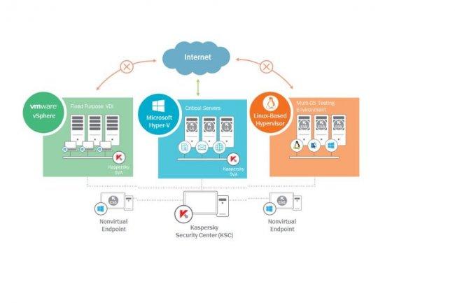 La solution Security for Virtualization – Light Agent de Kaspersky permet de protéger des environnements virtualisés multi-hyperviseurs. (crédit : D.R.)
