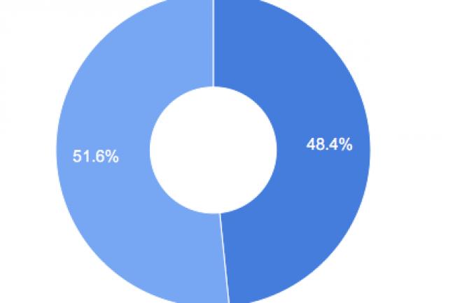 En France 51,6% des  demandes concernant 246 446 URL ont �t� accept�es.