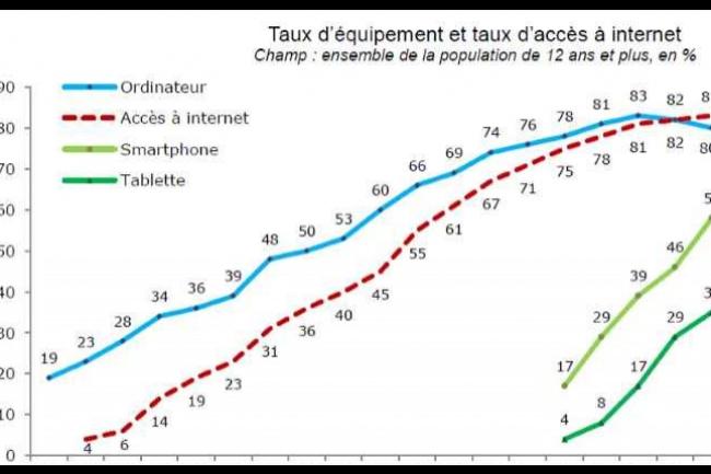 L'accès mobile devient chaque année plus important pour lesusages personnels d'Internet selon le Crédoc. (crédit : D.R.)
