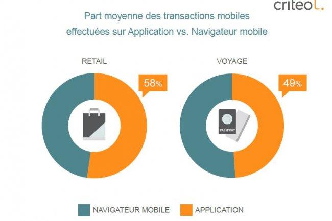 Dans le retail , 58% des transactions sont effectuées via une app mobile. Crédit: D.R