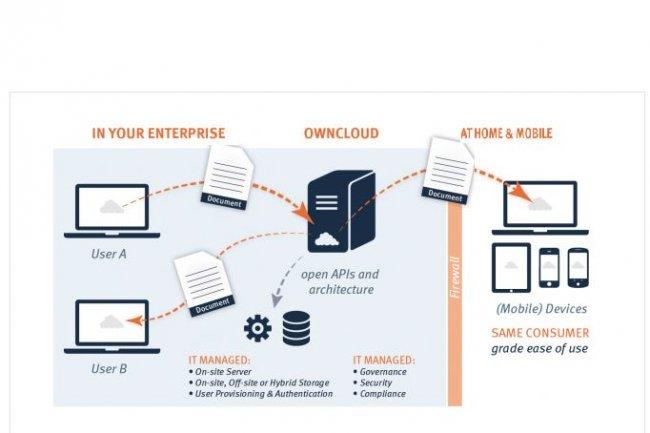 La solution OwnCloud permet de synchroniser et partager des fichiers hébergés dans les datacenters de l'entreprise.