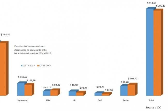 Evolution des ventes mondiales d'appliances de sauvegarde entre les troisièmes trimestres 2014 et 2015.