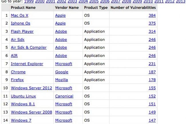 La liste 2015 des 50 produits logiciels les plus vulnérables selon CVE Details.