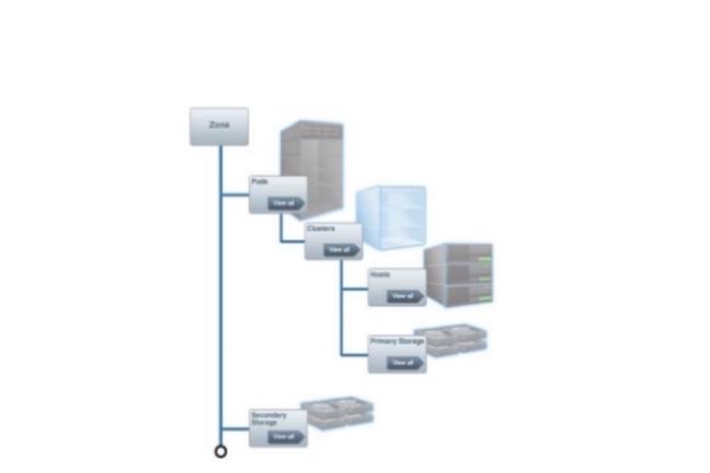 Face à un OpenStack soutenu par la majorité des fournisseurs IT, Citrix jette l'éponge et vend sa plateforme d'orchestration CloudStack à Accelerite.