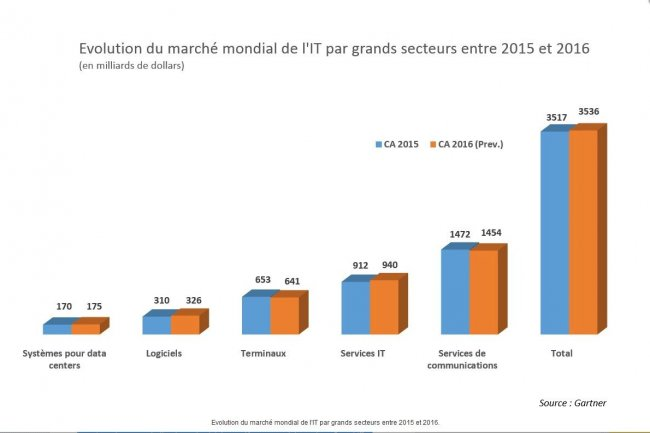 Evolution du march� mondial de l'IT par grands secteurs entre 2015 et 2016.