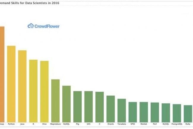 Le site CrowdFlower place SQL en t�te des comp�tences requises pour les data scientists. (cr�dit : D.R.)