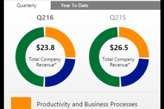 Evolution du chiffre d'affaires de Microsoft au 2e trimestre 2016 par rapport à l'année précédente. (crédit : D.R.)