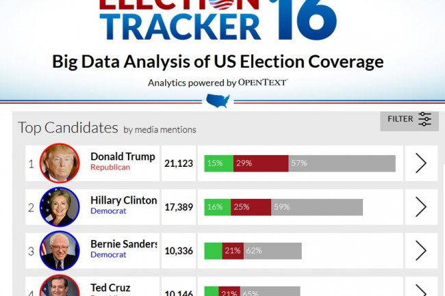 L'analyse des sites d'actualit� en ligne par l'outil Election Tracker d'OpenText montre que les D�mocrates sont r�duits � la portion congrue dans l'exposition m�diatique. (cr�dit : D.R.)