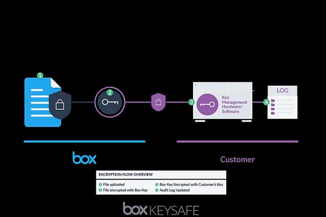 Schéma de fonctionnement de Box KeySafe. (crédit : D.R.)