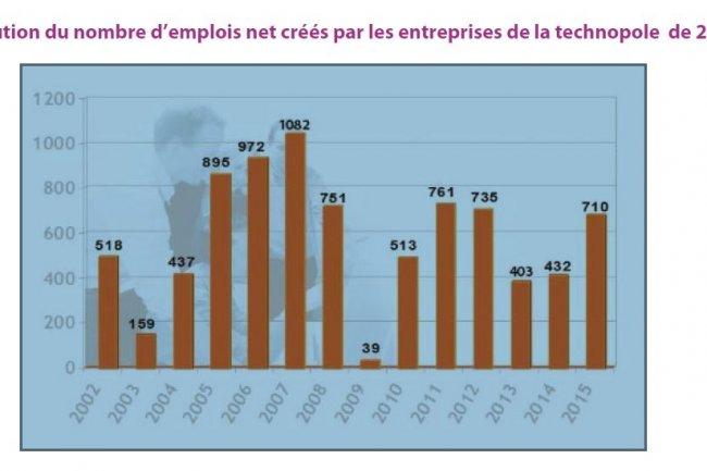 Les start-ups et les établissements de taille intérmédiaire ont conttribué fortement à développer l'emploi en Ille-et-Vilaine. Soucre : Rennes Atalante.