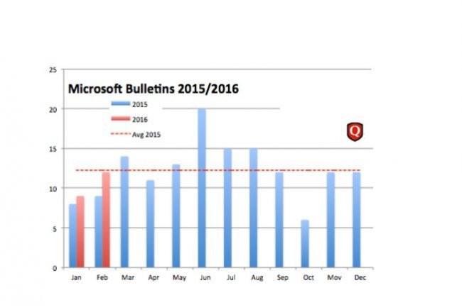 Wolfgang Kandek, CTO de Qualys, note que le Patch Tuesday du mois se situe dans la moyenne des mises � jour de s�curit� mensuelles fournies en 2015/2016 par Microsoft. (cr�dit : D.R.)
