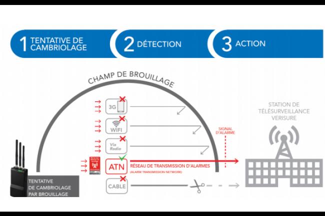 Plus de 200 000 systèmes d'alarme seront connectée en France à Sigfox dès mars 2016. (crédit : D.R.)