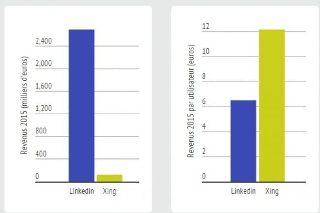 Linkedin r�alise l'essentiel de ses revenus avec le recrutement, Xing via les abonnements. (cr�dit : D.R.)