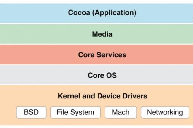 Fr�d�ric Jacobs, sp�cialis� en chiffrement, va apporter son expertise � l'�quipe de s�curit� de Core OS chez Apple.