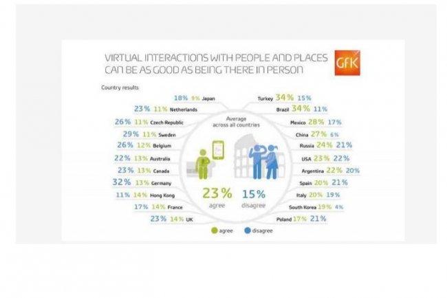 Davantage de consommateurs jugent que la relation virtuelle est de m�me qualit� que la relation physique que l'inverse dans beaucoup de pays mais pas en France.