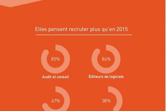 Les entreprises interrog�es par l'Institut Mines-T�l�com dans le cadre de son 8�me Observatoire des m�tiers pensent recruter davantage qu'en 2015. (Source Institut Mines-Telecom)