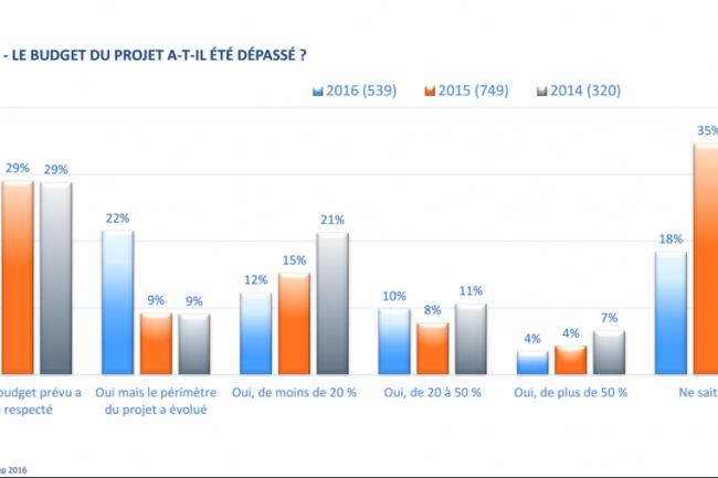 35% des entreprises estiment que le budget de leur projet ERP n'a pas �t� d�pass� sur les 3 derni�res ann�es. (cr�dit : CXP)