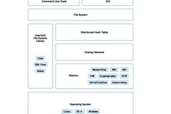 Infinit.sh repose sur une couche de virtualisation r�seau pour assurer le lien entre les diff�rents volumes de stockage disponibles. (cr�dit : D.R.)