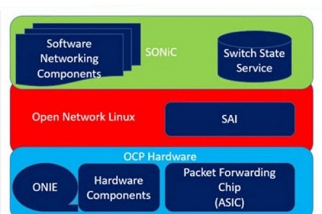 Software for Open Networking in the Cloud (Sonic) a vocation à devenir une plate-forme logicielle qui peut fonctionner sur plusieurs périphériques matériels pour créer des équipements réseaux.