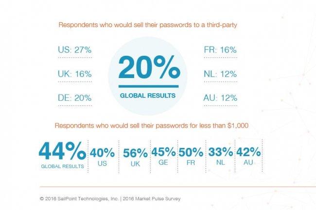 20% des salariés prêts à vendre leurs mots de passe