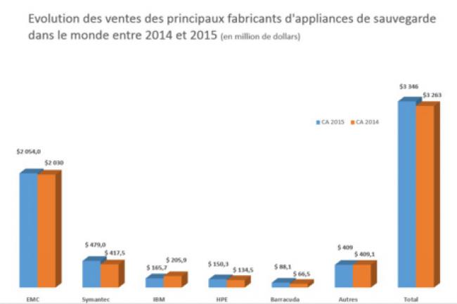 Evolution des ventes des principaux fabricants d'appliances de sauvegarde dans le monde entre 2014 et 2015. (crédit : D.R.)