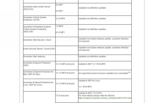 Symantec a fourni dans un bulletin la liste de tous ses produits affectés par les vulnérabilités découvertes par un des chercheurs de Google, Tavis Ormandy. (crédit : D.R.)