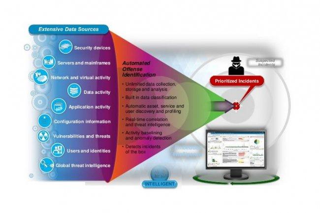 Au coeur du SOC hébergé de Capgemini, QRadar d'IBM apporte son SIEM (gestion des événements de sécurité) et ses outils de détection avancées des menaces sophistiquées. (source image : IBM)