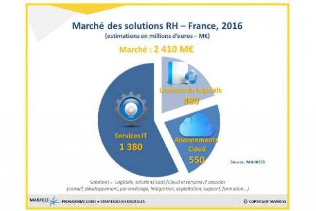 Les services dominent largement le marché du SIRH selon le cabinet d'études Markess.