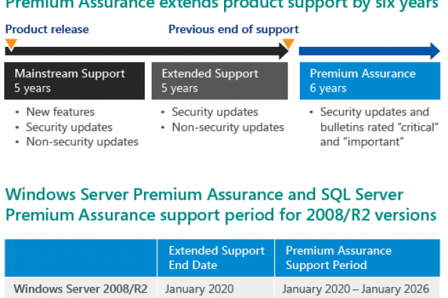 Windows Server et SQL : 6 ans de support en plus