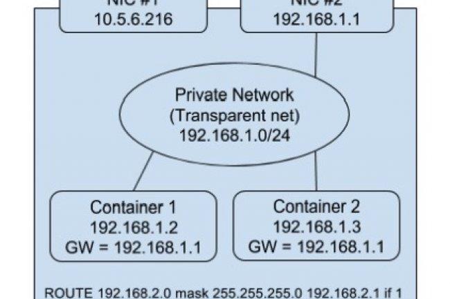 Encore en version alpha, Kubernetes 1.5 pour Windows Server 2016 vient compléter le support de Docker sur l'OS de Microsoft. crédit : D.R.
