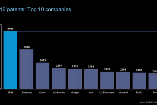 Ave 8 088 brevets, IBM conserve la première place des entreprises ayant déposé le plus de brevets aux Etats-Unis en 2016. (crédit : D.R.)