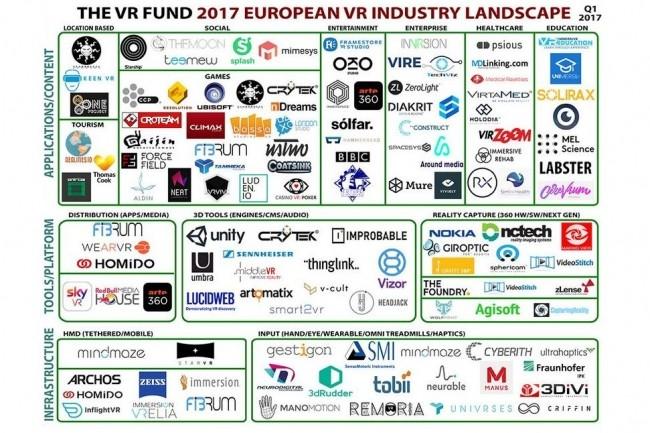 The VR Fund a établi avec LucidWeb un 1er panorama des acteurs de la réalité virtuelle en Europe. (crédit : D.R.)