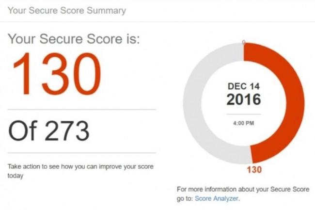 Secure Score indique aux utilisateurs d'Office 365 le nombre d'outils de sécurité qu'ils ont déployé parmi l'ensemble de ceux dont ils disposent.