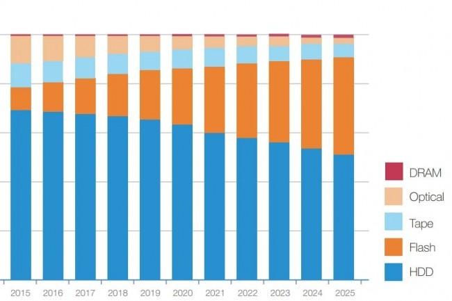 Evolution de la répartition des données stockées par type de système. (crédit : IDC / Seagate)
