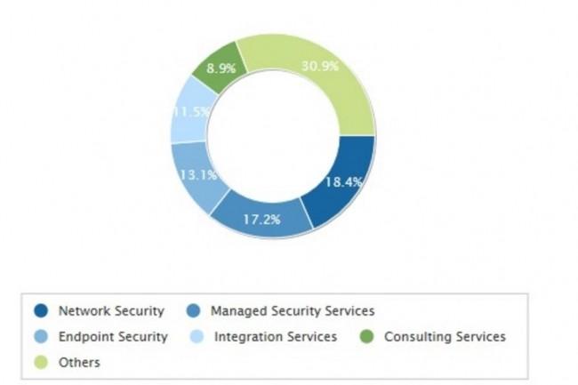 Ventilation des dépenses dans le domaine de la sécurité par catégorie de services et solutions en 2015. (crédit : IDC)