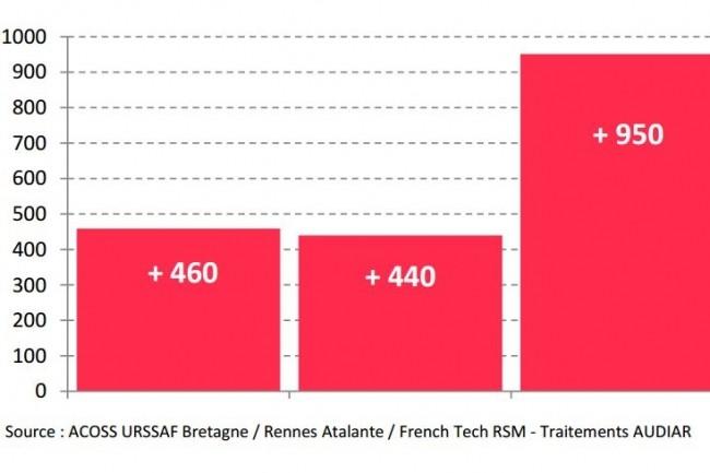 Solde net annuel d'emplois salariés dans les entreprises de l'écosystème numérique de l'Ille et Vilaine. (crédit : Rennes Atalante)