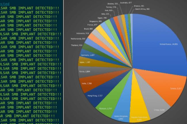 Le malware Doublepulsar de la NSA a infecté plus de 100 000 systèmes selon le chercheur en sécurité Luke Jennings. (Crédit D.R.)